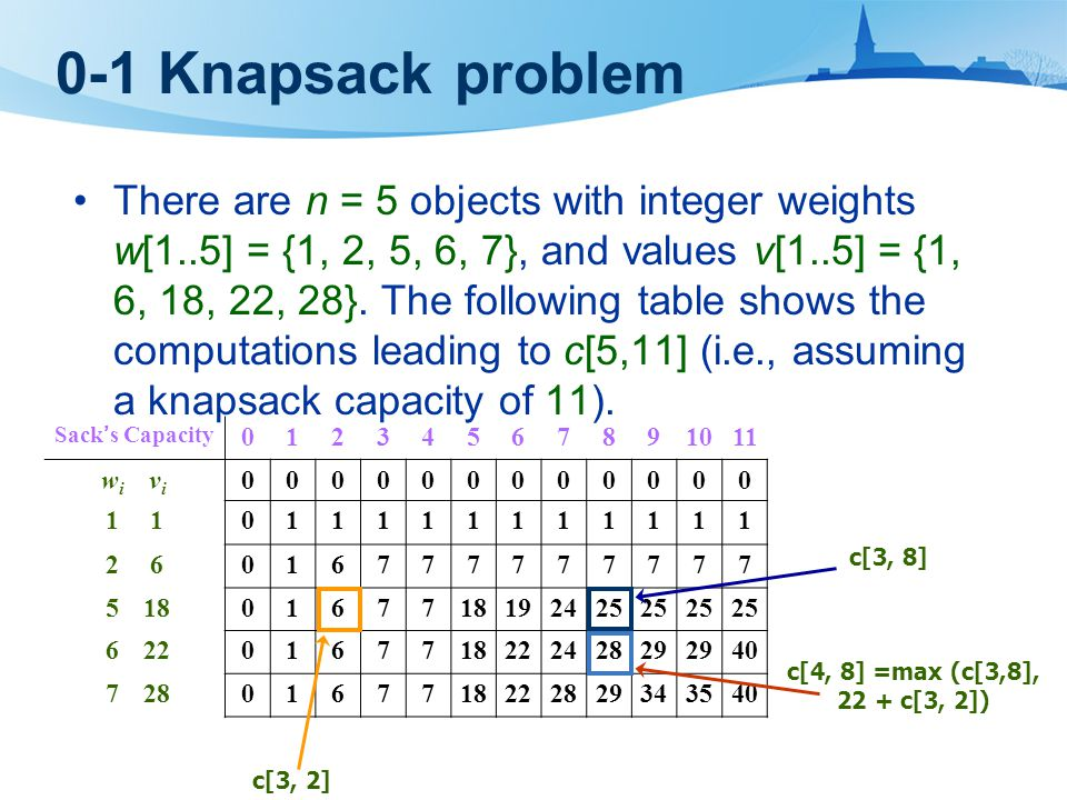 0-1 Knapsack problem There are n = 5 objects with integer weights w[1..5] = {1, 2, 5, 6, 7}, and values v[1..5] = {1, 6, 18, 22, 28}.