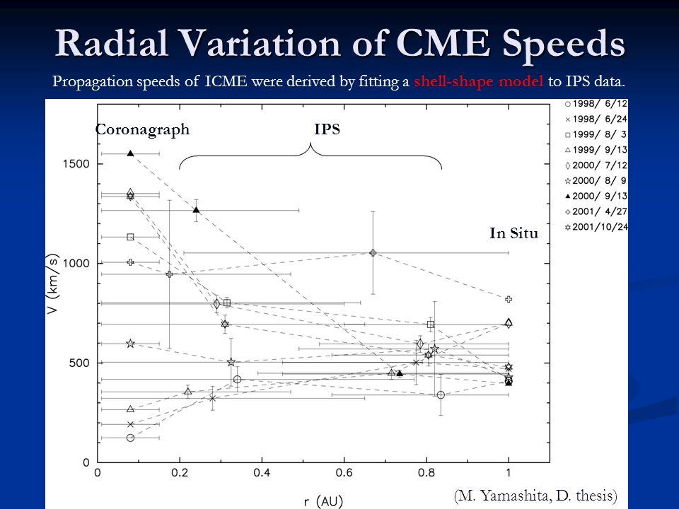 Radial Variation of CME Speeds CoronagraphIPS In Situ (M.