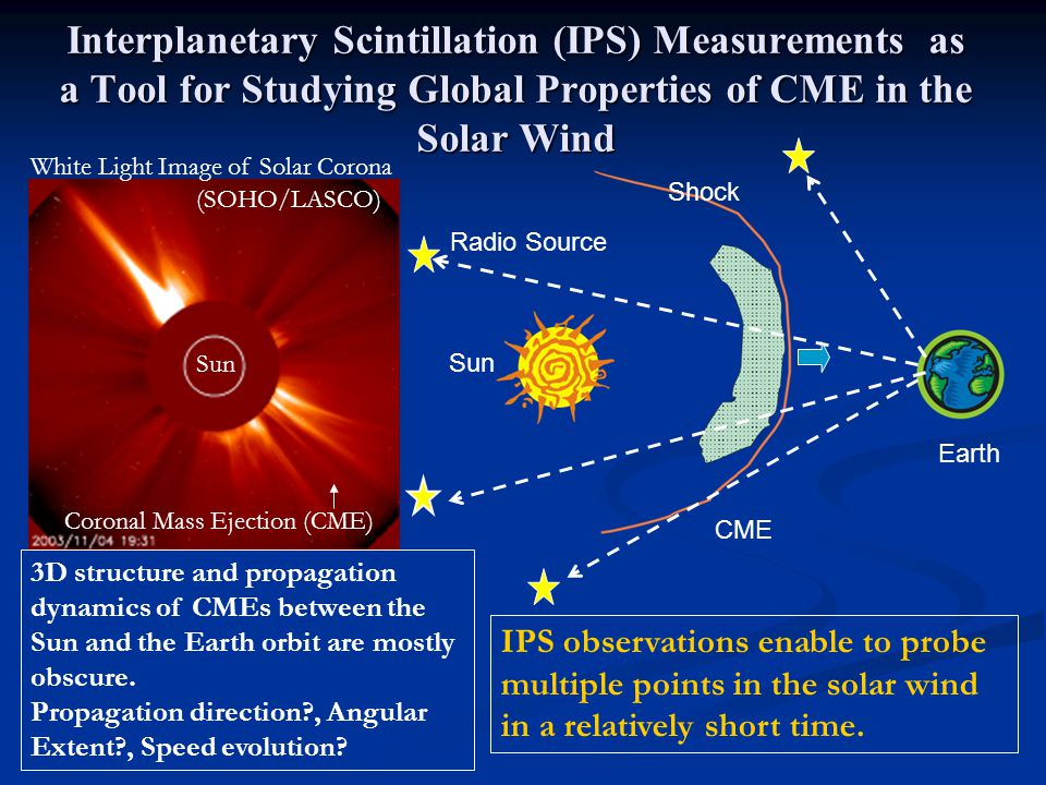 Interplanetary Scintillation (IPS) Measurements as a Tool for Studying Global Properties of CME in the Solar Wind Sun Earth CME Radio Source Shock IPS observations enable to probe multiple points in the solar wind in a relatively short time.