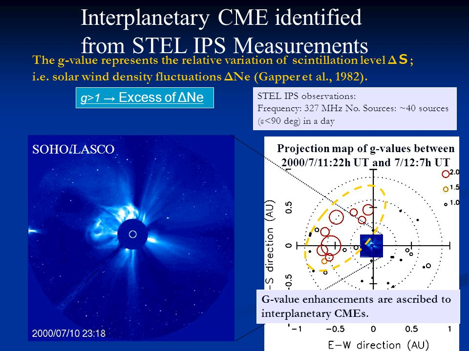 SOHO/LASCO Projection map of g-values between 2000/7/11:22h UT and 7/12:7h UT Interplanetary CME identified from STEL IPS Measurements g>1 → Excess of ΔNe The g-value represents the relative variation of scintillation level Δ S ; i.e.