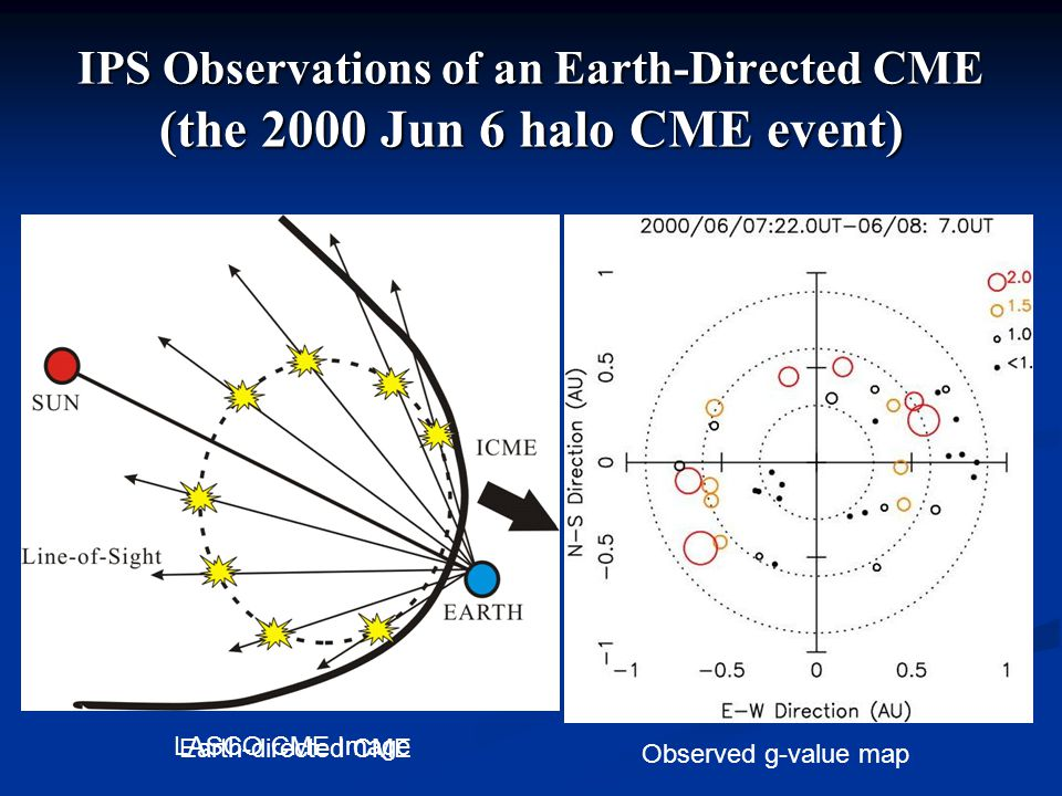 IPS Observations of an Earth-Directed CME (the 2000 Jun 6 halo CME event) Observed g-value map LASCO CME Image Earth-directed CME
