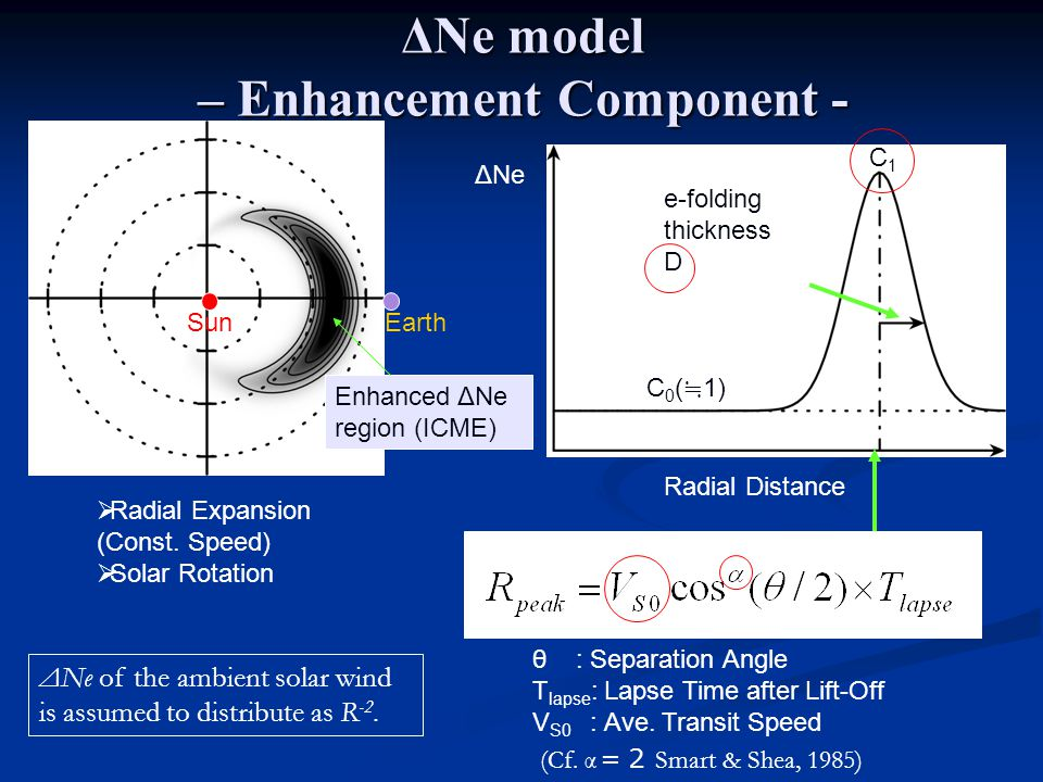 ΔNe model – Enhancement Component - Ecliptic Plane Enhanced ΔNe region (ICME) EarthSun Radial Distance ΔNe e-folding thickness D θ : Separation Angle T lapse : Lapse Time after Lift-Off V S0 : Ave.