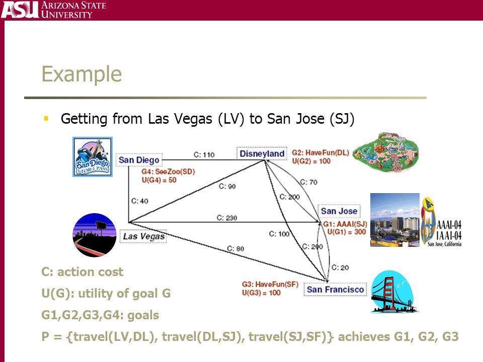 Example  Getting from Las Vegas (LV) to San Jose (SJ) C: action cost U(G): utility of goal G G1,G2,G3,G4: goals P = {travel(LV,DL), travel(DL,SJ), tr