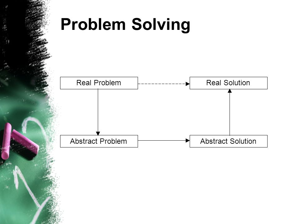 Problem Solving Real Problem Abstract ProblemAbstract Solution Real Solution