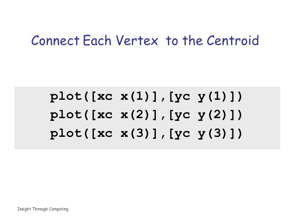 Insight Through Computing Connect Each Vertex to the Centroid plot([xc x(1)],[yc y(1)]) plot([xc x(2)],[yc y(2)]) plot([xc x(3)],[yc y(3)])