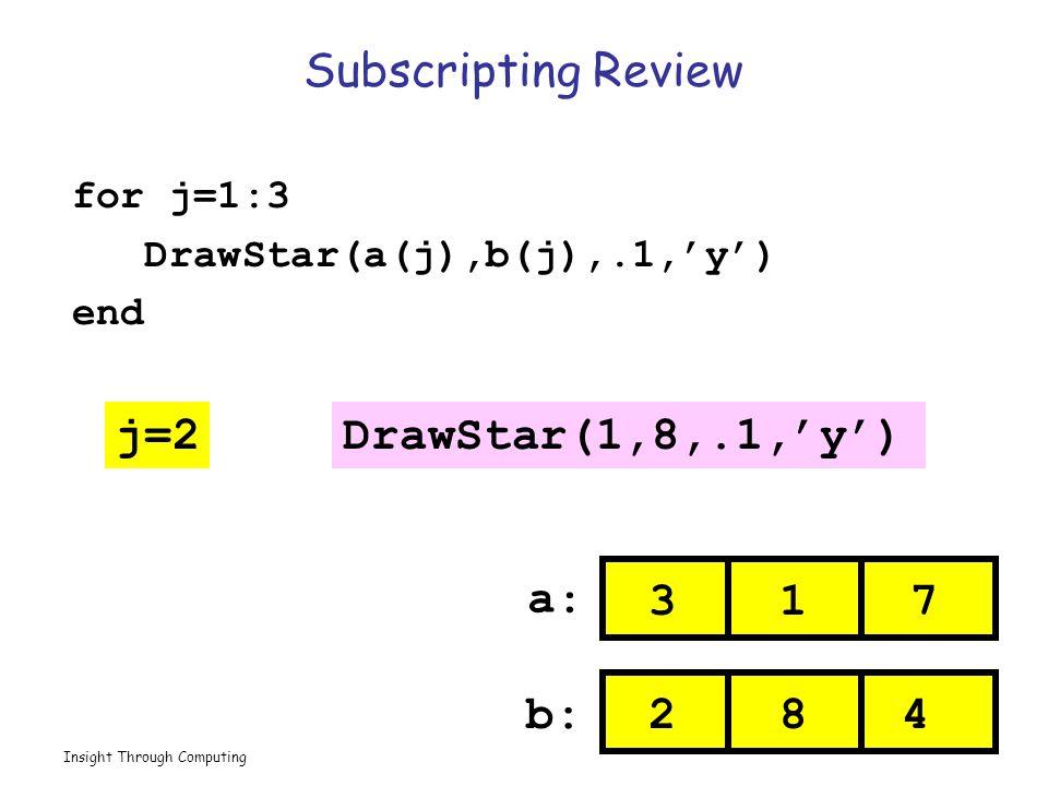 Insight Through Computing Subscripting Review for j=1:3 DrawStar(a(j),b(j),.1,'y') end DrawStar(1,8,.1,'y') a:a: b: 13 482 7 j=2