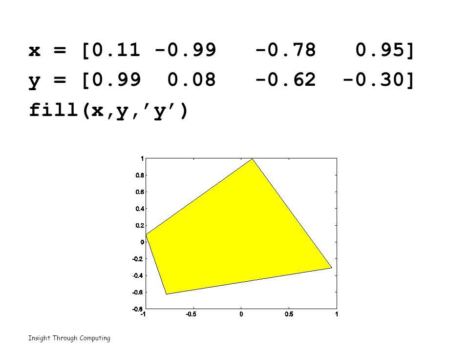 Insight Through Computing x = [0.11 -0.99 -0.78 0.95] y = [0.99 0.08 -0.62 -0.30] fill(x,y,'y')