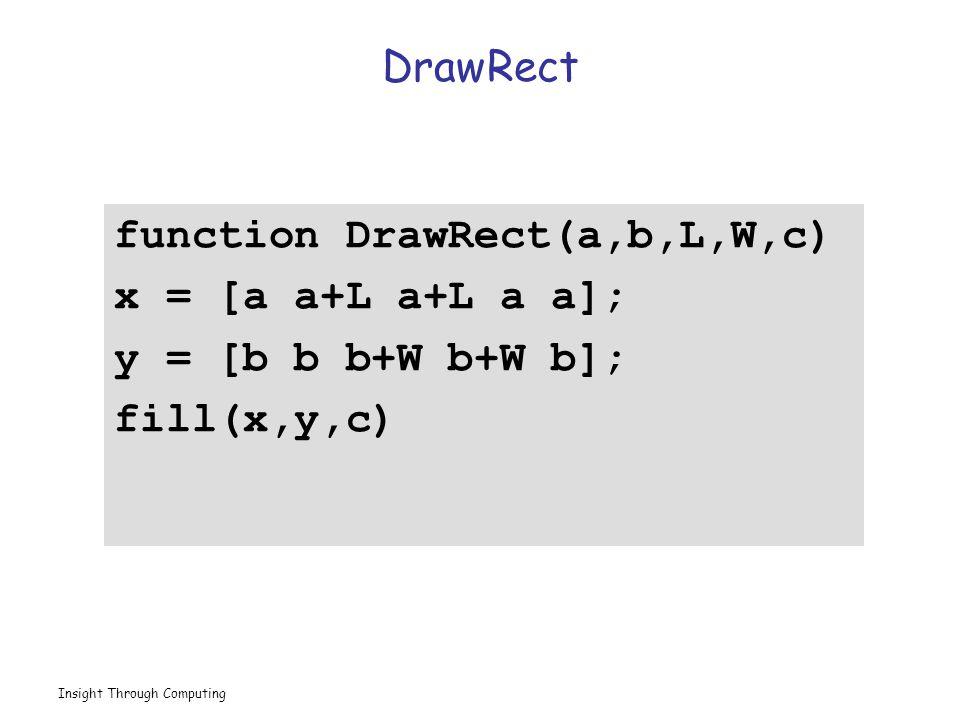 Insight Through Computing DrawRect function DrawRect(a,b,L,W,c) x = [a a+L a+L a a]; y = [b b b+W b+W b]; fill(x,y,c)