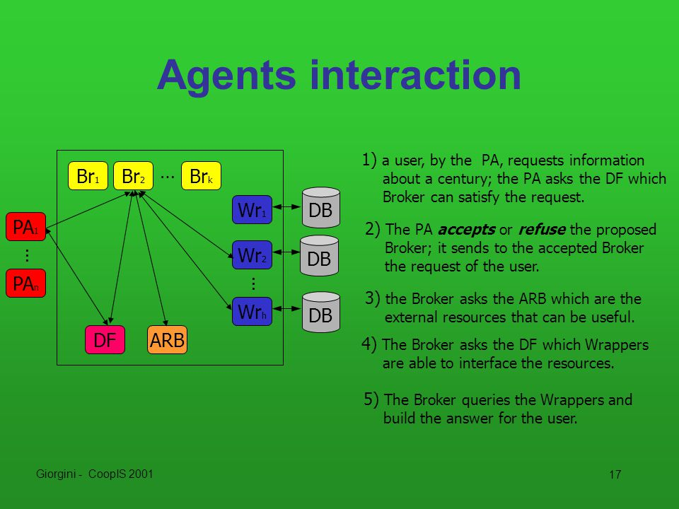 Giorgini - CoopIS 2001 17 Agents interaction DF ARB Br k Br 2 Br 1 … DB Wr 1 Wr 2 DB Wr h … PA n PA 1 … 1) a user, by the PA, requests information abo