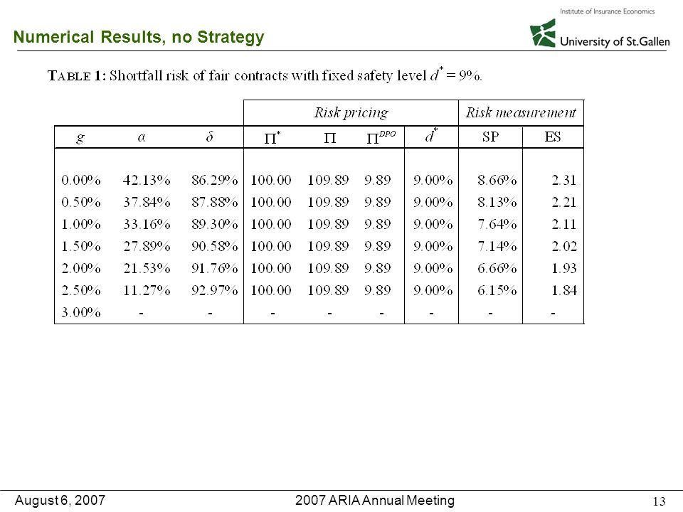2007 ARIA Annual Meeting August 6, 2007 13 Numerical Results, no Strategy