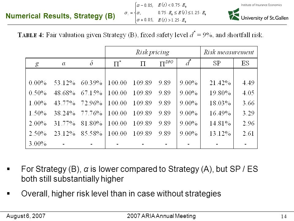 2007 ARIA Annual Meeting August 6, 2007 14 Numerical Results, Strategy (B)   For Strategy (B), α is lower compared to Strategy (A), but SP / ES both still substantially higher   Overall, higher risk level than in case without strategies