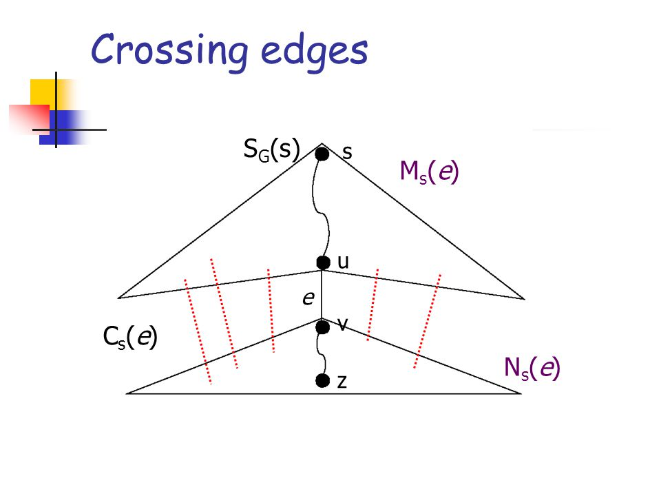 Crossing edges s u v z e Ms(e)Ms(e) Ns(e)Ns(e) S G (s) Cs(e)Cs(e)