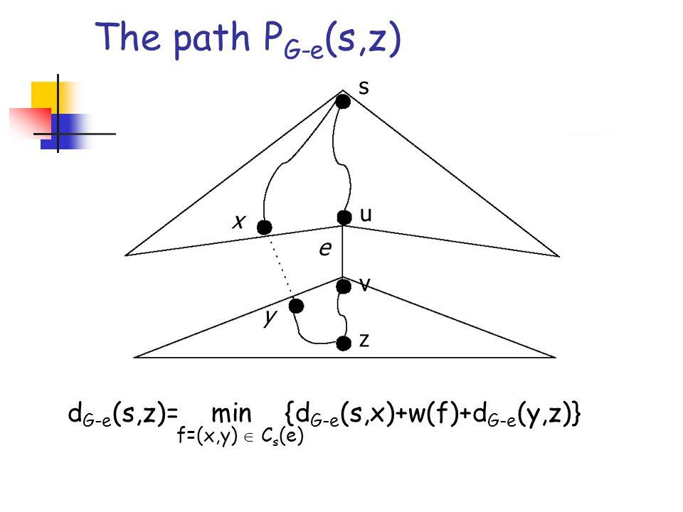 The path P G-e (s,z) s u v z e x y d G-e (s,z)= min {d G-e (s,x)+w(f)+d G-e (y,z)} f=(x,y)  C s (e)