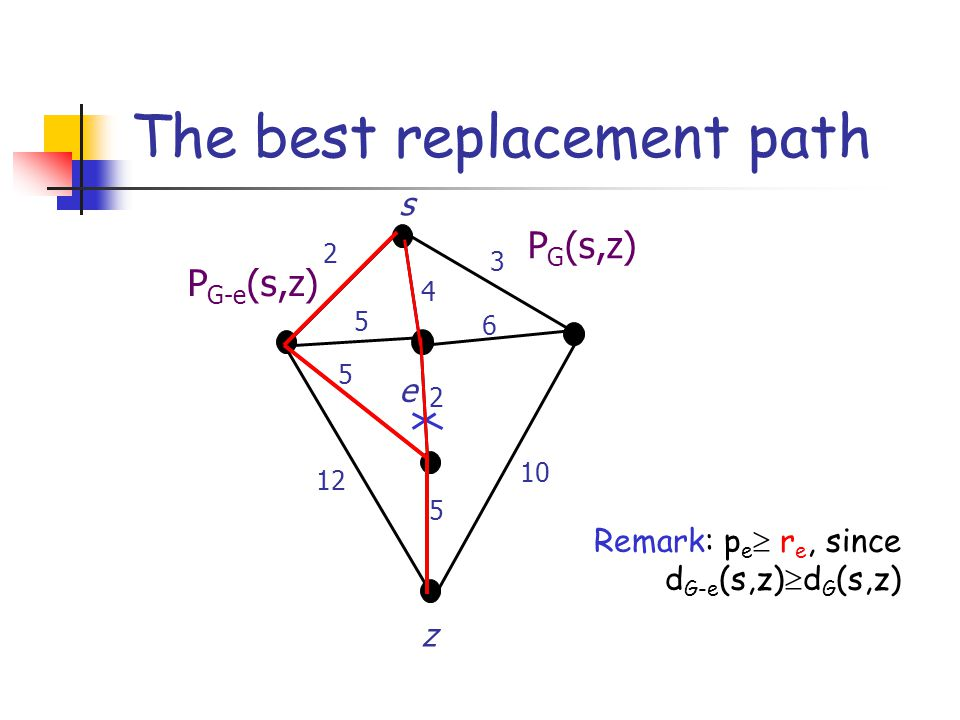 Computing best replacement paths Given S G (s) and S G (z), in O(1) time we compute: k(f):= d G-e (s,x) + w(f) + d G-e (y,z) d G (s,x) given by S G (s) Remark: k(f) is the length of a shortest path between s and z passing through f d G (y,z) given by S G (z)