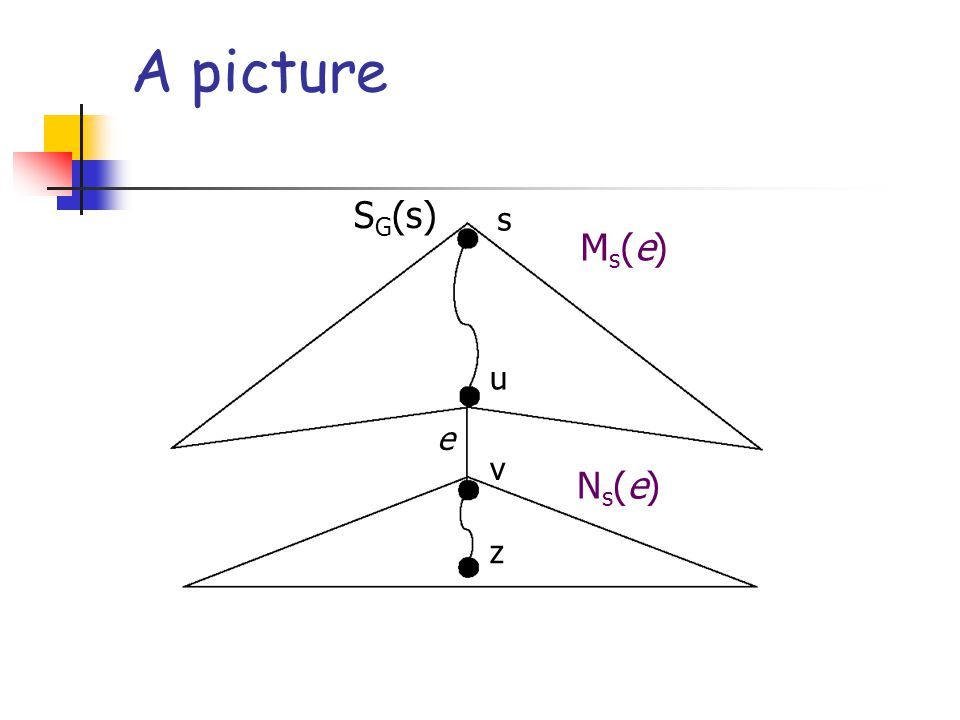 The MMG algorithm at work Let e 1, e 2,…, e q be the edges of P G (s,z) from s to z, in this order.