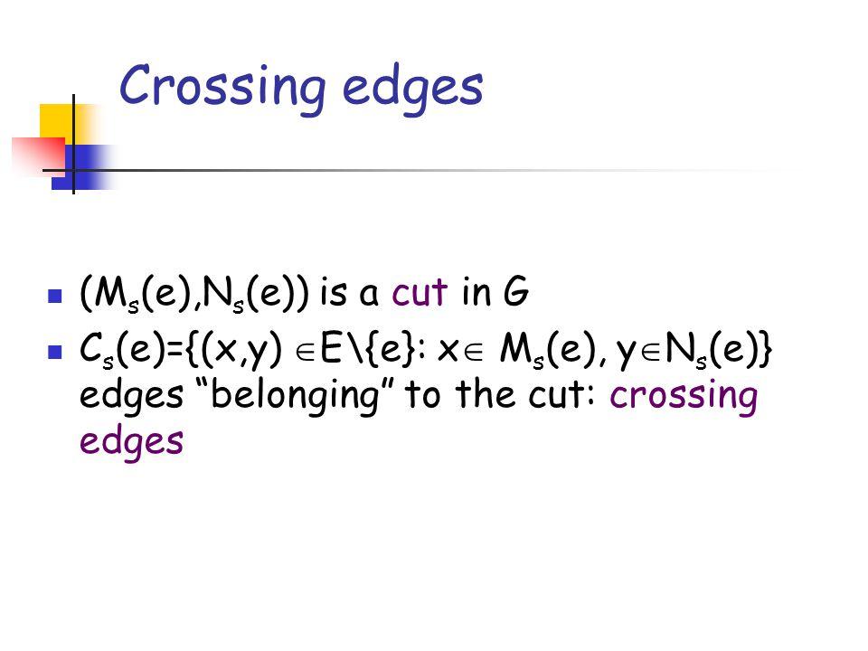 Crossing edges s u v z e Ms(e)Ms(e) Ns(e)Ns(e) S G (s) Cs(e)Cs(e)