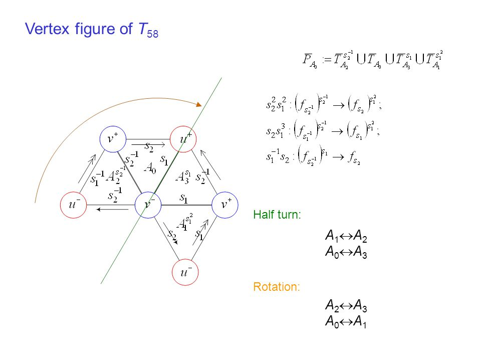 Half turn: A 1  A 2 A 0  A 3 Vertex figure of T 58 Rotation: A 2  A 3 A 0  A 1