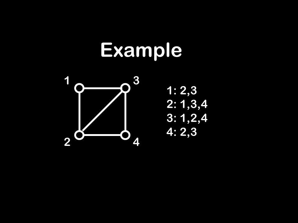 Example 1 2 3 4 1: 2,3 2: 1,3,4 3: 1,2,4 4: 2,3