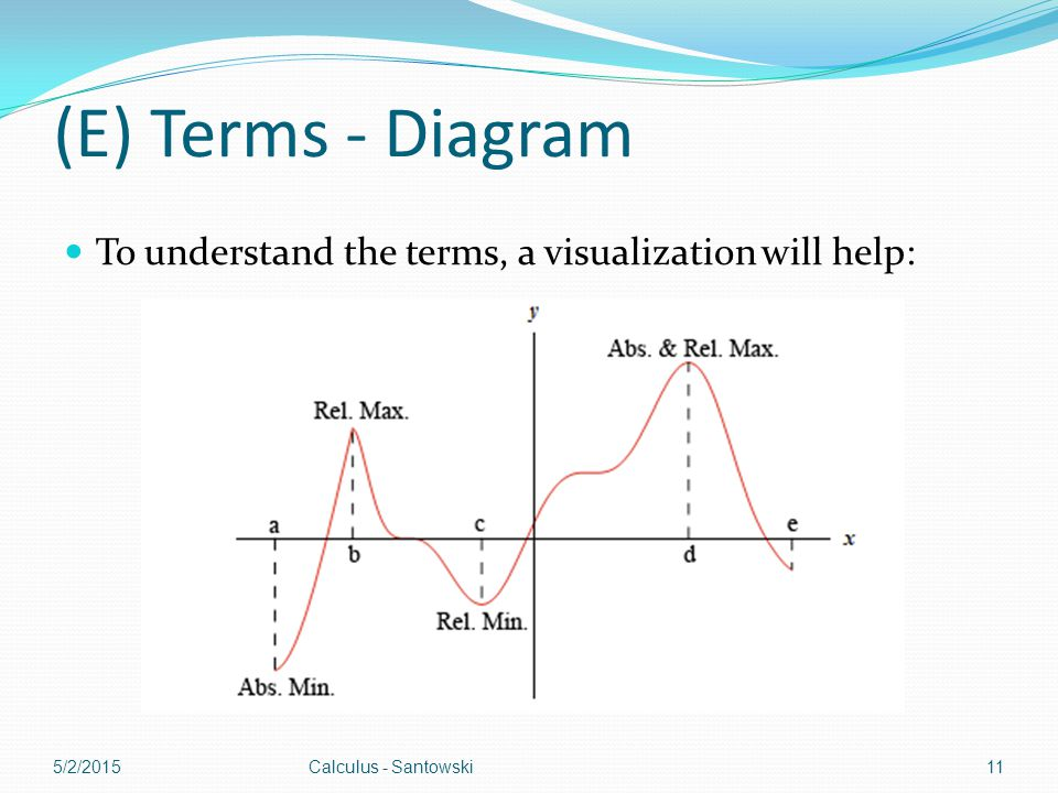 (E) Terms - Diagram To understand the terms, a visualization will help: 5/2/2015Calculus - Santowski11