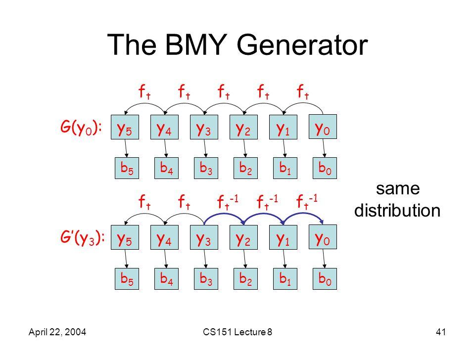 April 22, 2004CS151 Lecture 841 The BMY Generator y0y0 y1y1 y2y2 y3y3 y4y4 y5y5 ftft ftft ftft ftft ftft G(y 0 ): y0y0 y1y1 y2y2 y3y3 y4y4 y5y5 f t -1 ftft ftft G'(y 3 ): f t -1 b0b0 b1b1 b2b2 b3b3 b4b4 b5b5 b0b0 b1b1 b2b2 b3b3 b4b4 b5b5 same distribution
