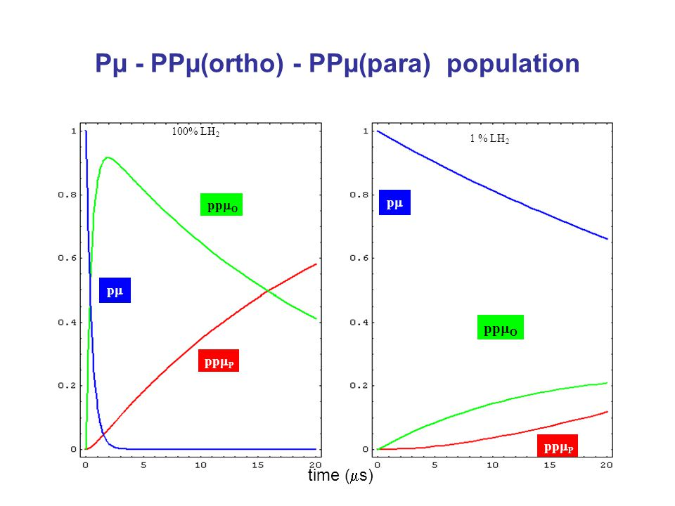 Pµ - PPµ(ortho) - PPµ(para) population pp  P pp  O pp 100% LH 2 pp pp  P pp  O 1 % LH 2 time (  s)