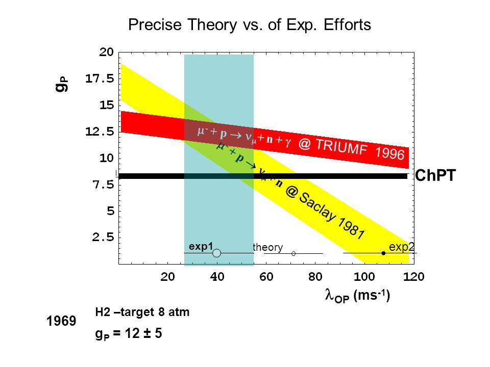 Precise Theory vs. of Exp.