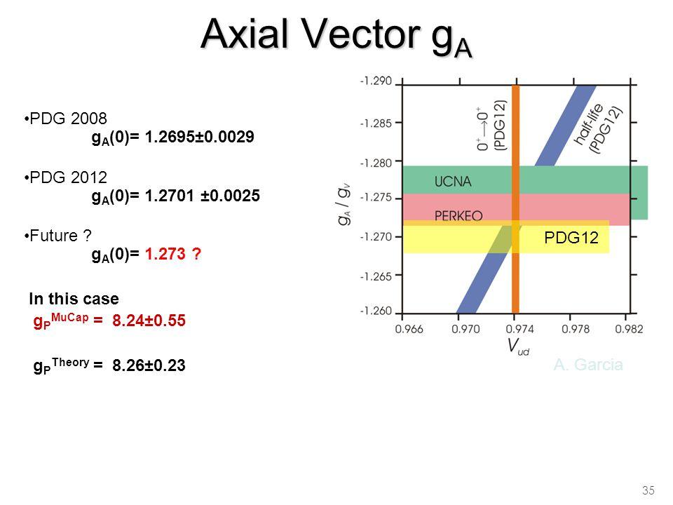 Axial Vector g A 35 PDG 2008 g A (0)= 1.2695±0.0029 PDG 2012 g A (0)= 1.2701 ±0.0025 Future .