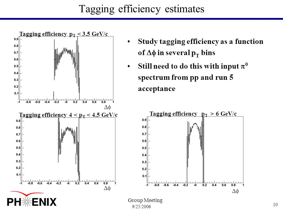 9/25/2006 Group Meeting 10 Tagging efficiency estimates Study tagging efficiency as a function of  in several p T bins Still need to do this with input  0 spectrum from pp and run 5 acceptance Tagging efficiency 4 < p T < 4.5 GeV/c ∆∆ Tagging efficiency p T > 6 GeV/c ∆∆ Tagging efficiency p T < 3.5 GeV/c ∆∆