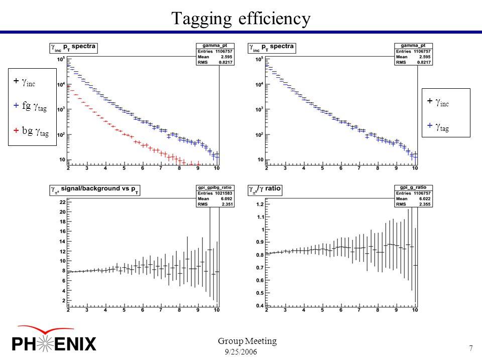 9/25/2006 Group Meeting 8 Invariant mass fg/bg + fg  tagged + bg  tagged