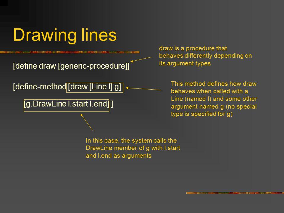 Drawing lines [define draw [generic-procedure]] [define-method [draw [Line l] g] [g.DrawLine l.start l.end] ] draw is a procedure that behaves differe