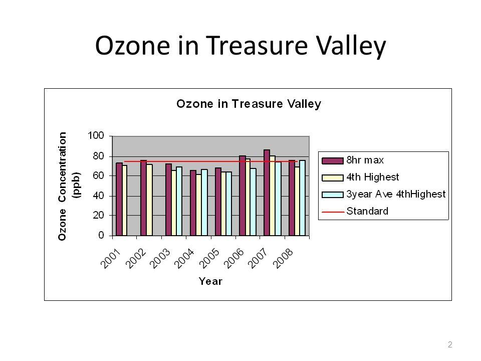 Ozone in Treasure Valley 2