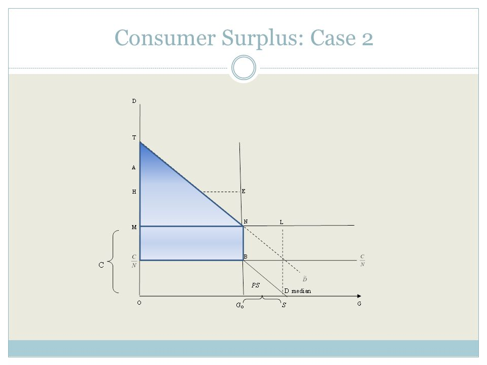 Consumer Surplus: Case 2, 3 demands