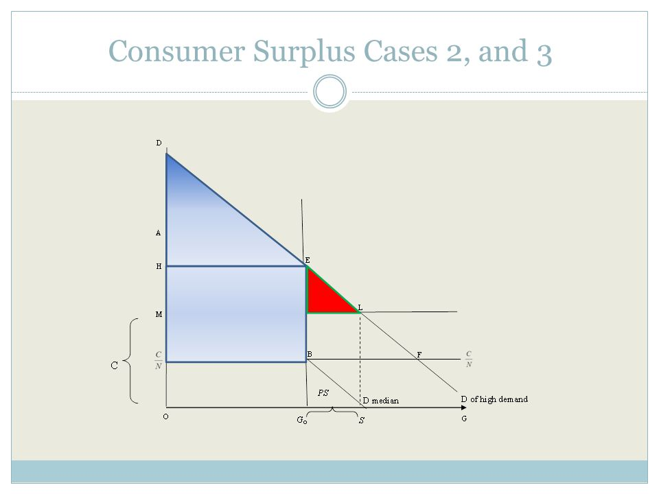 At equilibrium we can measure the quantity demanded for private security of the highest demand customer that is as follows: (13) Since P=C we find the highest PS of this customer as follows: