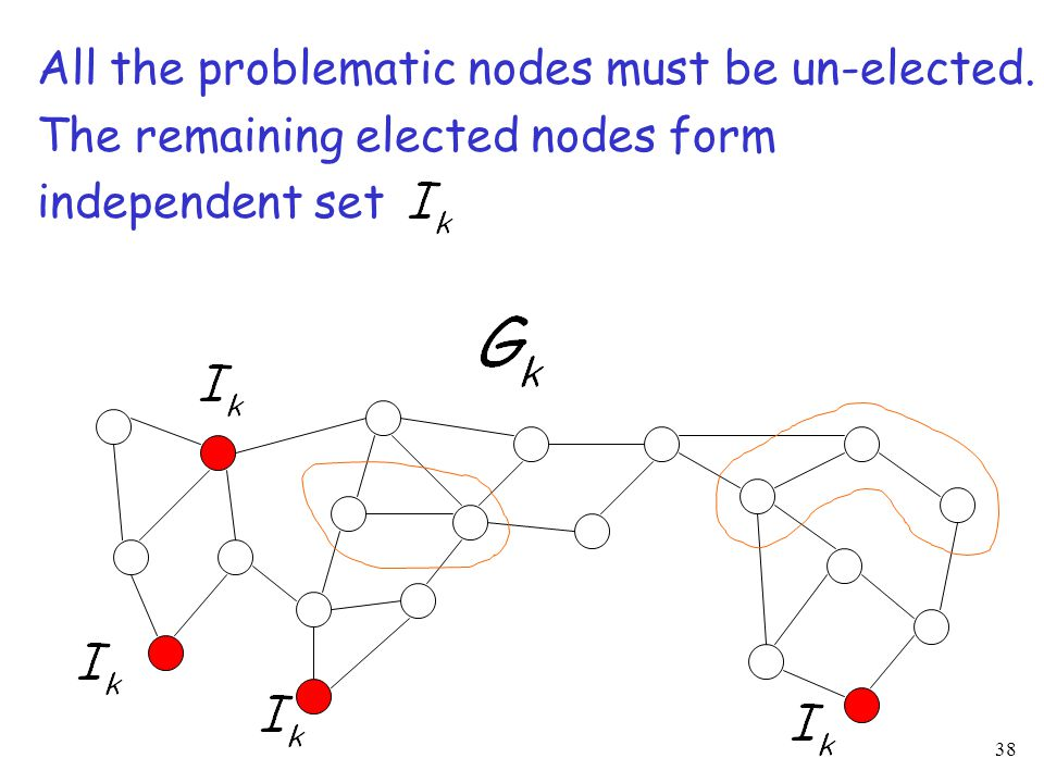 38 All the problematic nodes must be un-elected. The remaining elected nodes form independent set