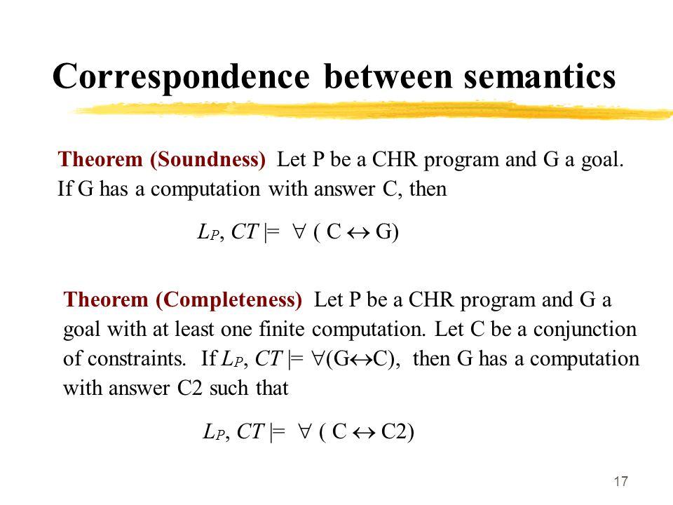 17 Correspondence between semantics Theorem (Soundness) Let P be a CHR program and G a goal.