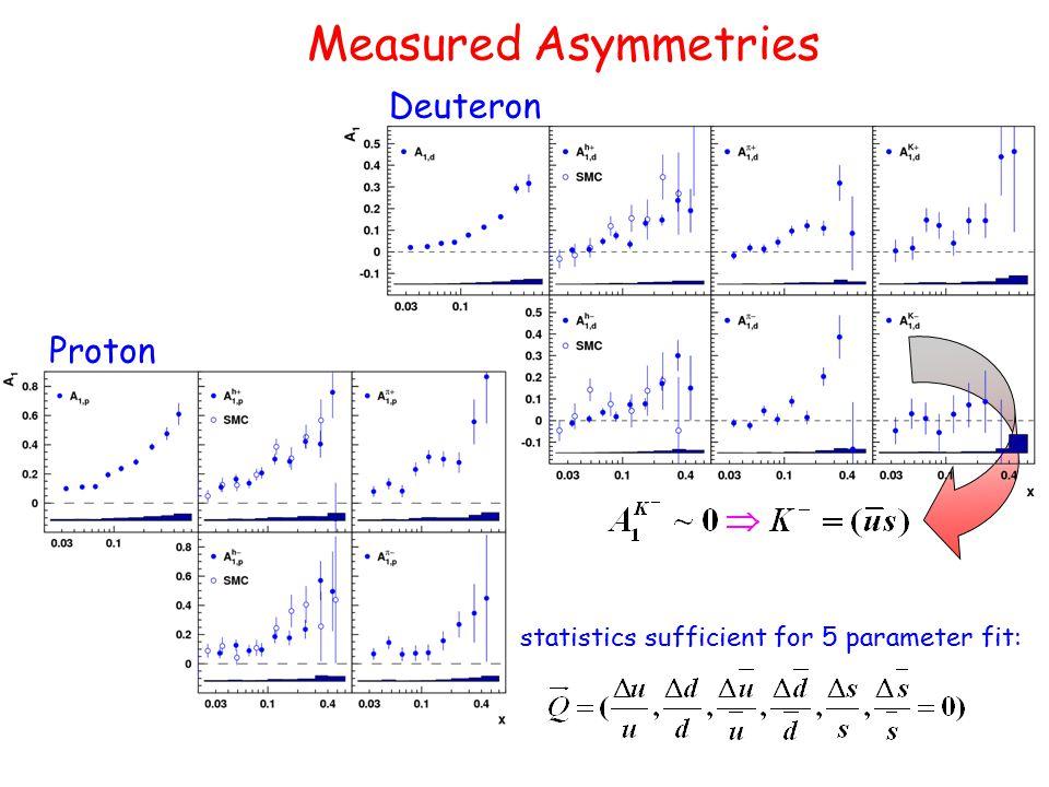 Measured Asymmetries Proton Deuteron statistics sufficient for 5 parameter fit: