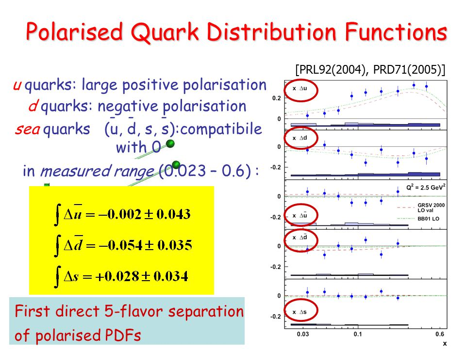 [PRL92(2004), PRD71(2005)] u quarks: large positive polarisation d quarks: negative polarisation sea quarks (u, d, s, s):compatibile with 0 --- Polarised Quark Distribution Functions First direct 5-flavor separation of polarised PDFs in measured range (0.023 – 0.6) :