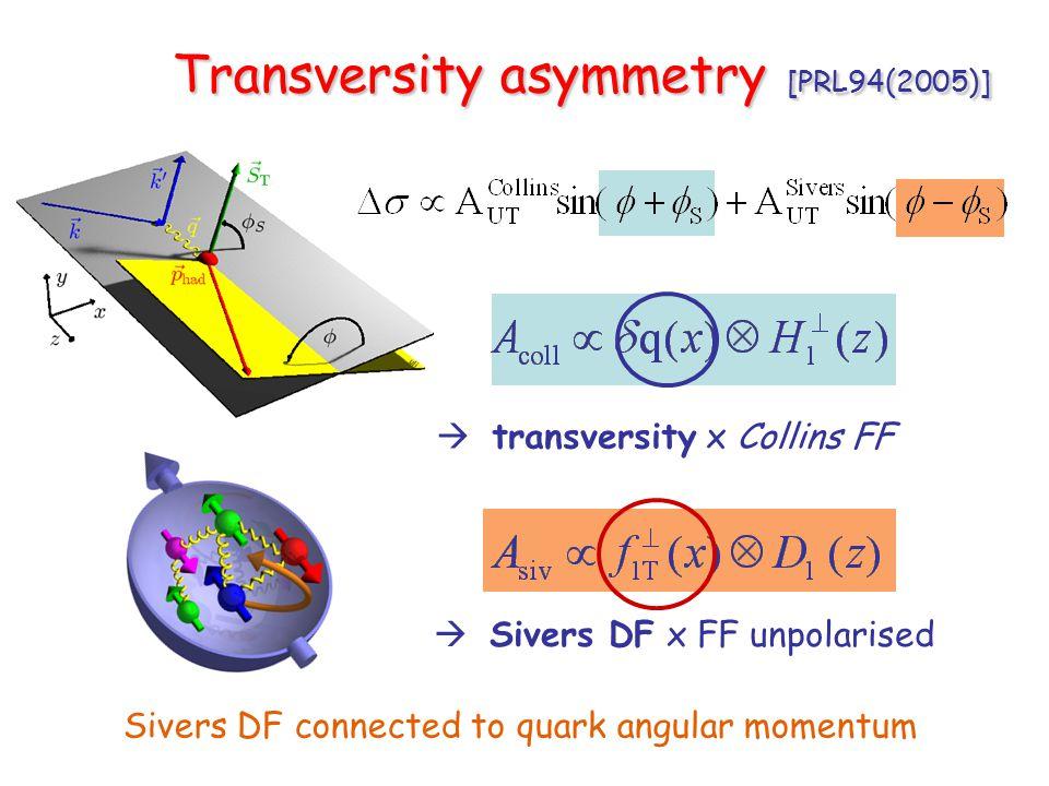 Transversity asymmetry [PRL94(2005)] Transversity asymmetry [PRL94(2005)]  transversity x Collins FF  Sivers DF x FF unpolarised Sivers DF connected to quark angular momentum