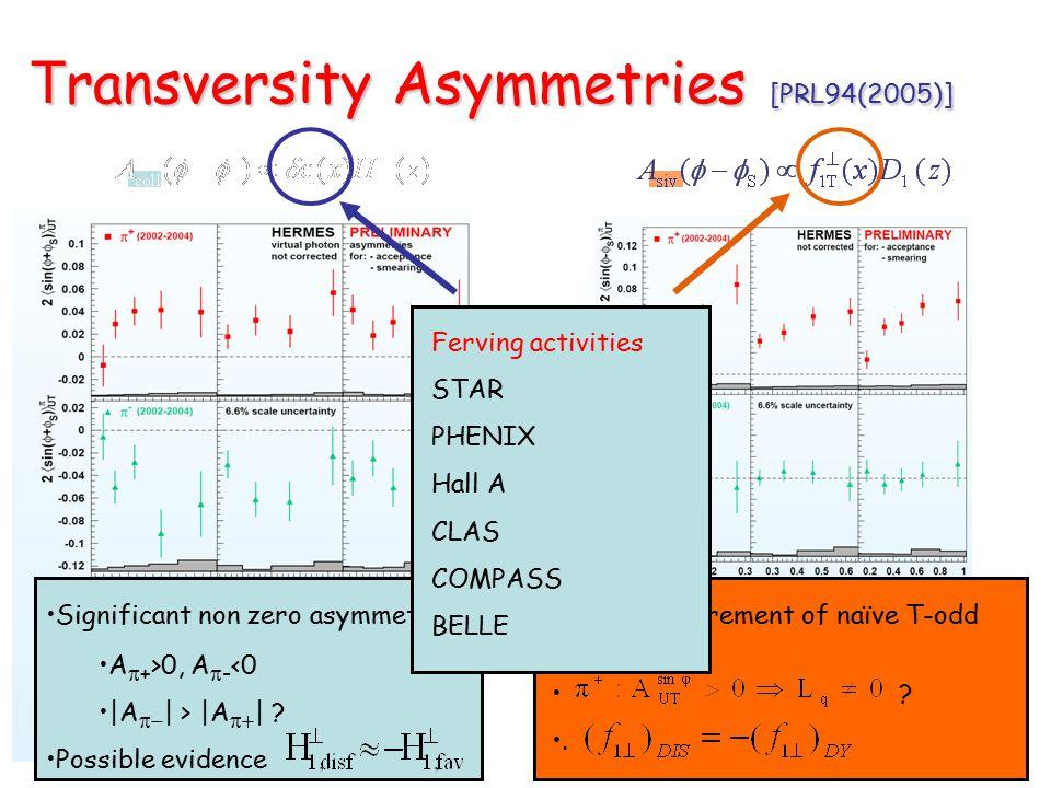 T ransversity Asymmetries [PRL94(2005)] T ransversity Asymmetries [PRL94(2005)]     positivo e   negativo Significant non zero asymmetries A  + >0, A  - <0 |A  | > |A  | .