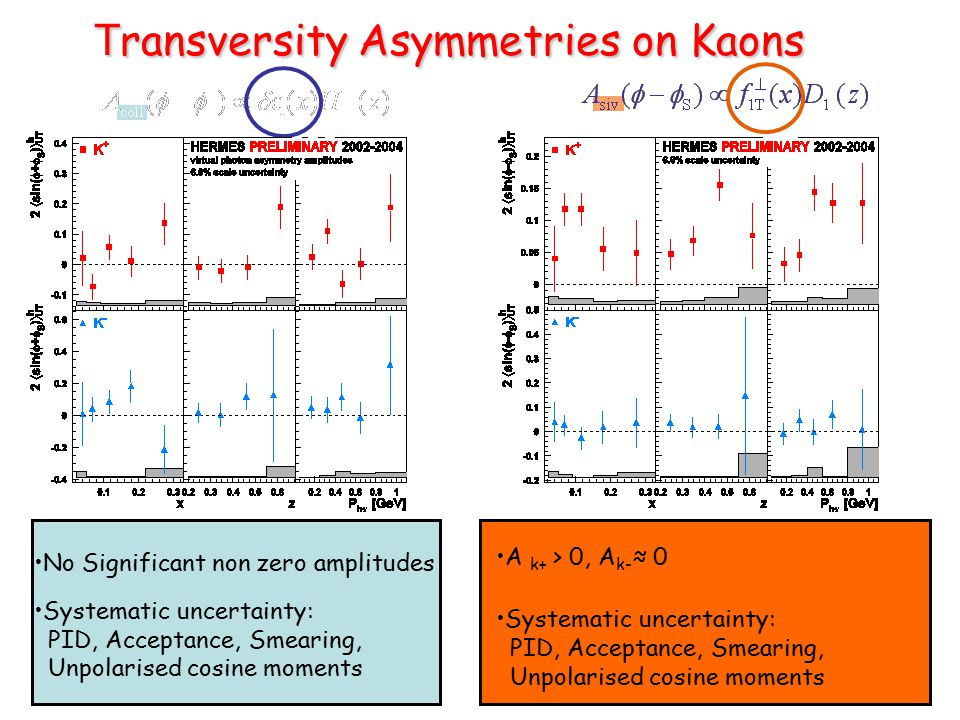 T ransversity Asymmetries on Kaons T ransversity Asymmetries on Kaons No Significant non zero amplitudes Systematic uncertainty: PID, Acceptance, Smearing, Unpolarised cosine moments A k+ > 0, A k- ≈ 0 Systematic uncertainty: PID, Acceptance, Smearing, Unpolarised cosine moments
