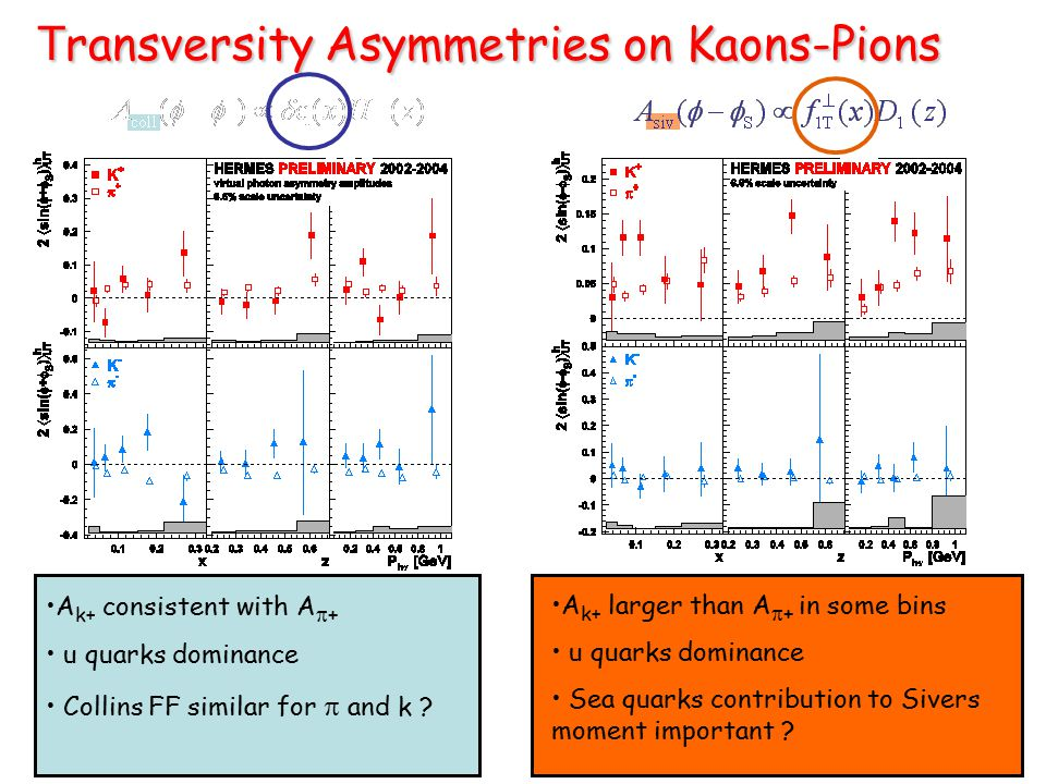 T ransversity Asymmetries on Kaons-Pions T ransversity Asymmetries on Kaons-Pions A k+ consistent with A  + u quarks dominance Collins FF similar for  and k .