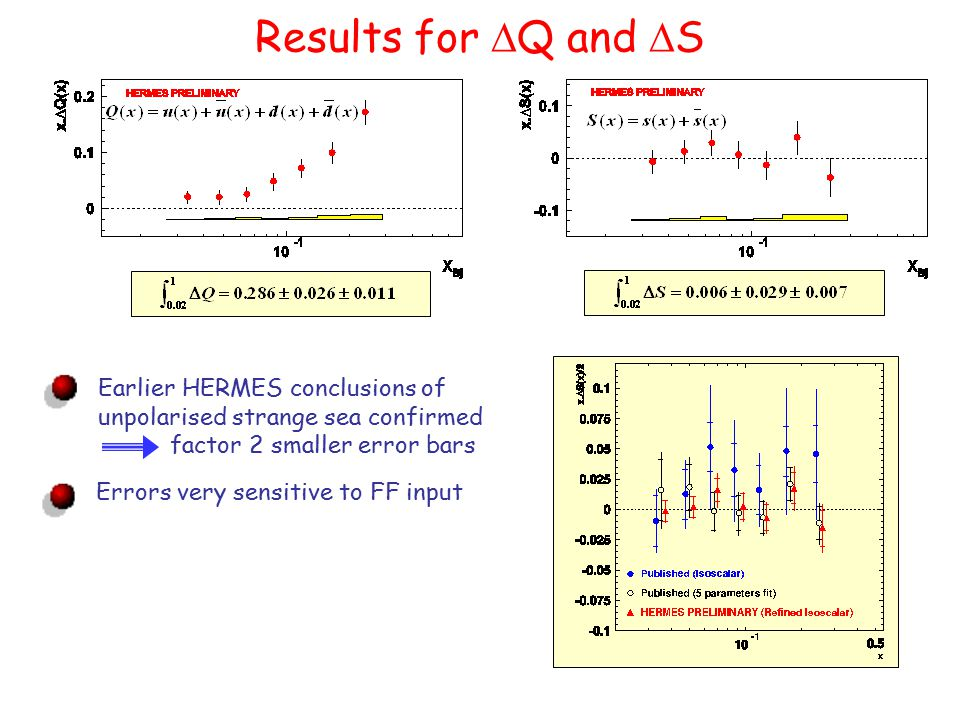Results for  Q and  S Earlier HERMES conclusions of unpolarised strange sea confirmed factor 2 smaller error bars Errors very sensitive to FF input