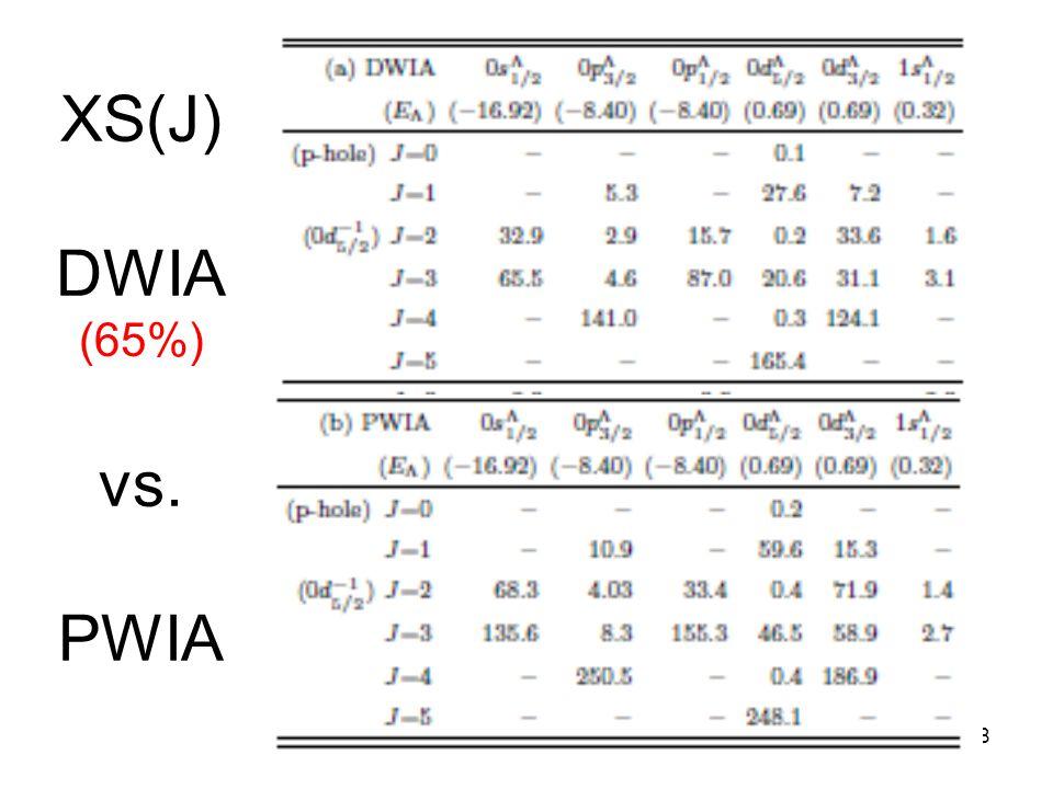 18 XS(J) DWIA (65%) vs. PWIA