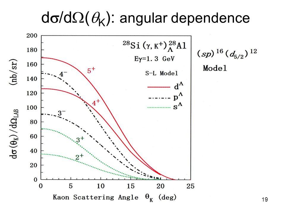 d  /d  (  K ): angular dependence 19