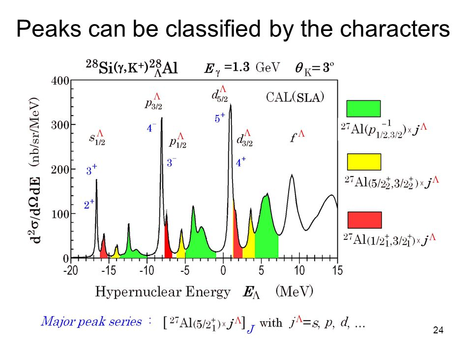 24 Peaks can be classified by the characters