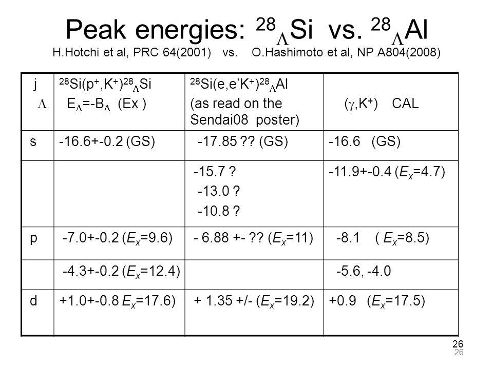 26 Peak energies: 28  Si vs. 28  Al H.Hotchi et al, PRC 64(2001) vs. O.Hashimoto et al, NP A804(2008) j  28 Si(p +,K + ) 28  Si E  =-B  (Ex ) 28