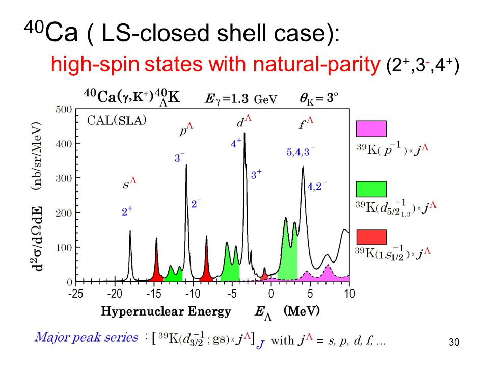 40 Ca ( LS-closed shell case): high-spin states with natural-parity (2 +,3 -,4 + ) 30