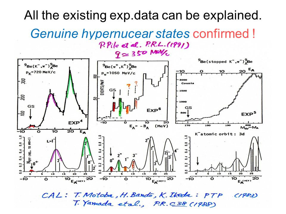 All the existing exp.data can be explained. Genuine hypernucear states confirmed !
