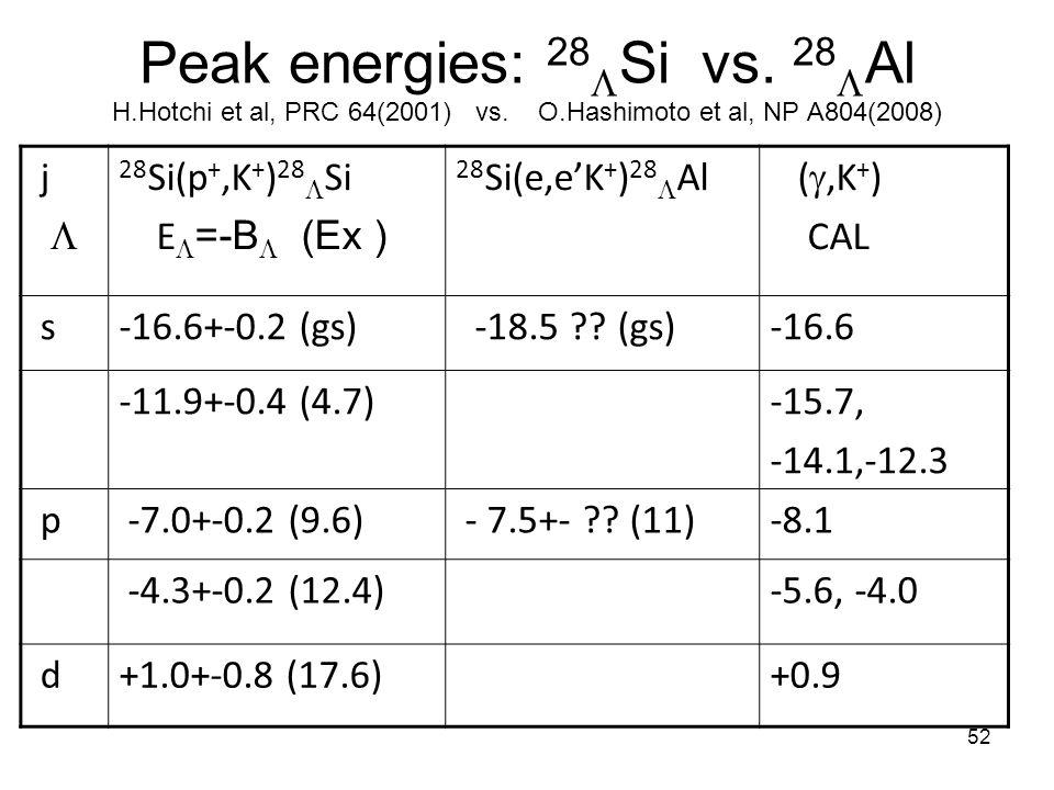 52 Peak energies: 28  Si vs. 28  Al H.Hotchi et al, PRC 64(2001) vs. O.Hashimoto et al, NP A804(2008) j  28 Si(p +,K + ) 28  Si E  =-B  (Ex ) 28