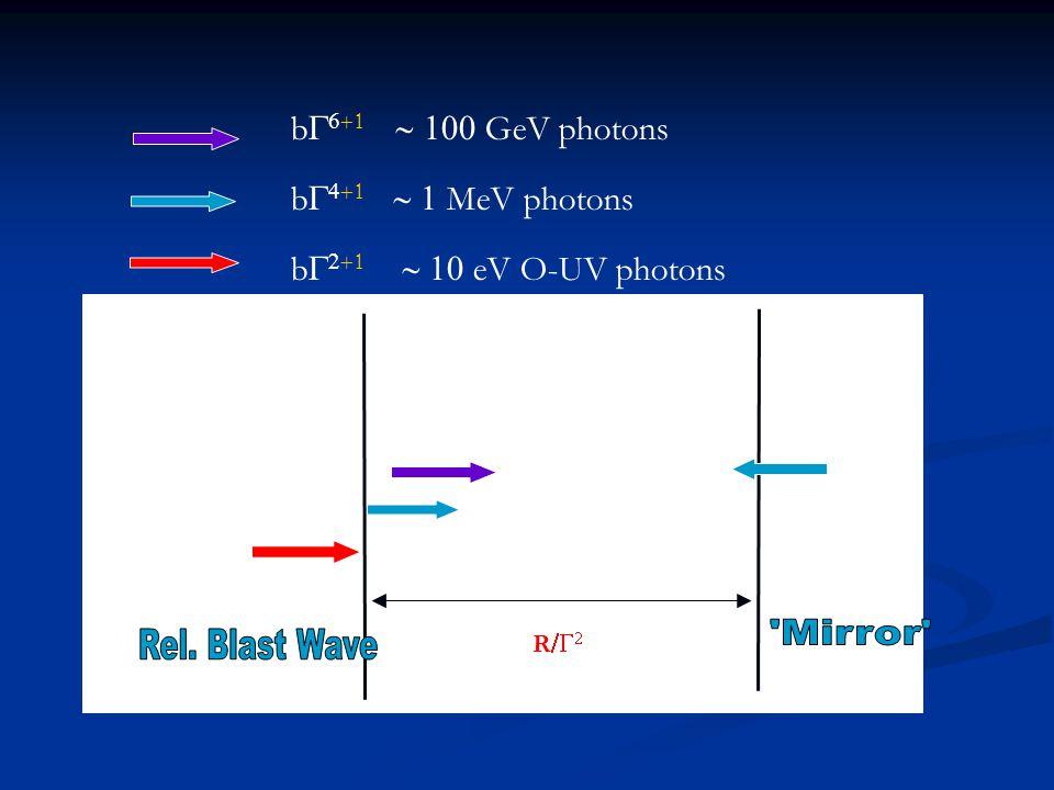 RBW Mirror b    GeV photons b    MeV photons b    eV O-UV photons R  